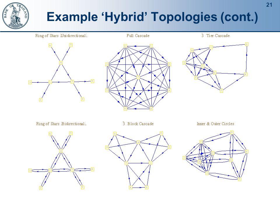 21 Example 'Hybrid' Topologies (cont.)