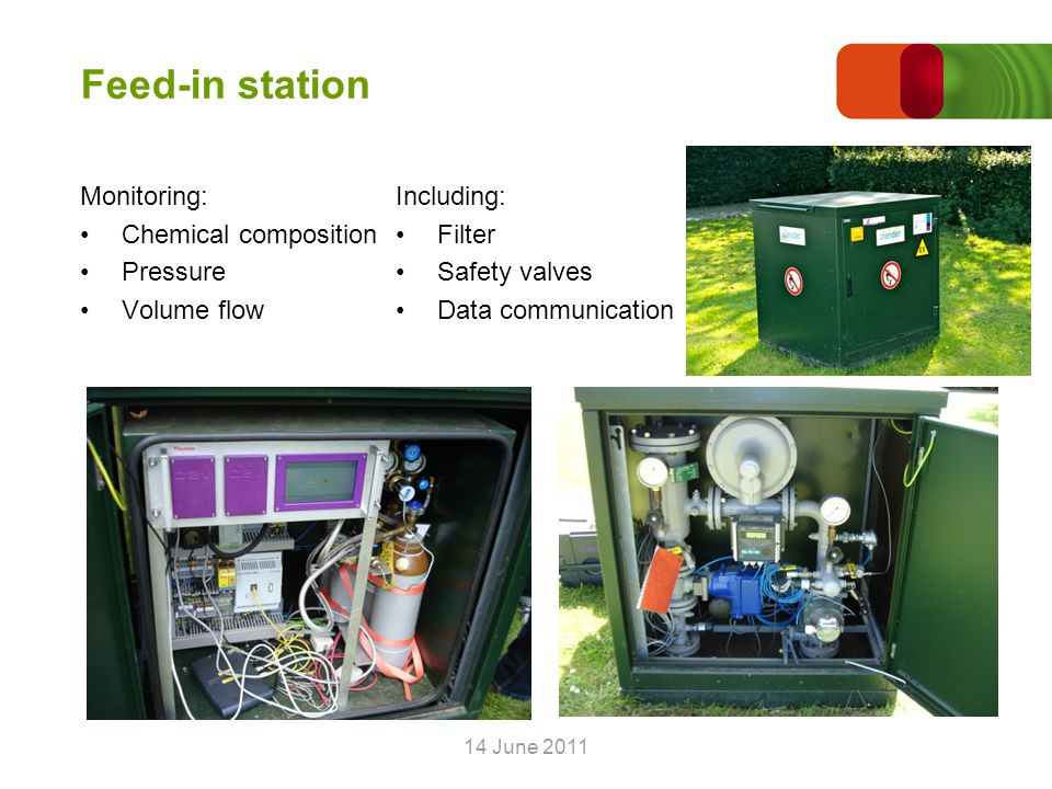 14 June 2011 Biogas in the natural gas grid