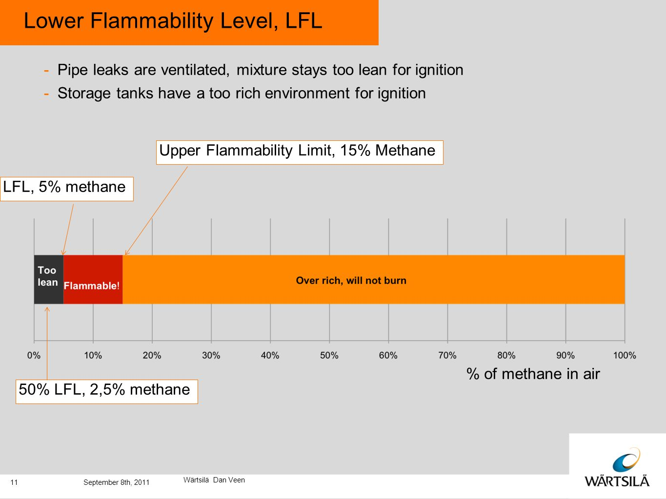 Lower Flammability Level, LFL -Pipe leaks are ventilated, mixture stays too lean for ignition -Storage tanks have a too rich environment for ignition Wärtsilä Dan Veen % of methane in air LFL, 5% methane 50% LFL, 2,5% methane Upper Flammability Limit, 15% Methane 11September 8th, 2011