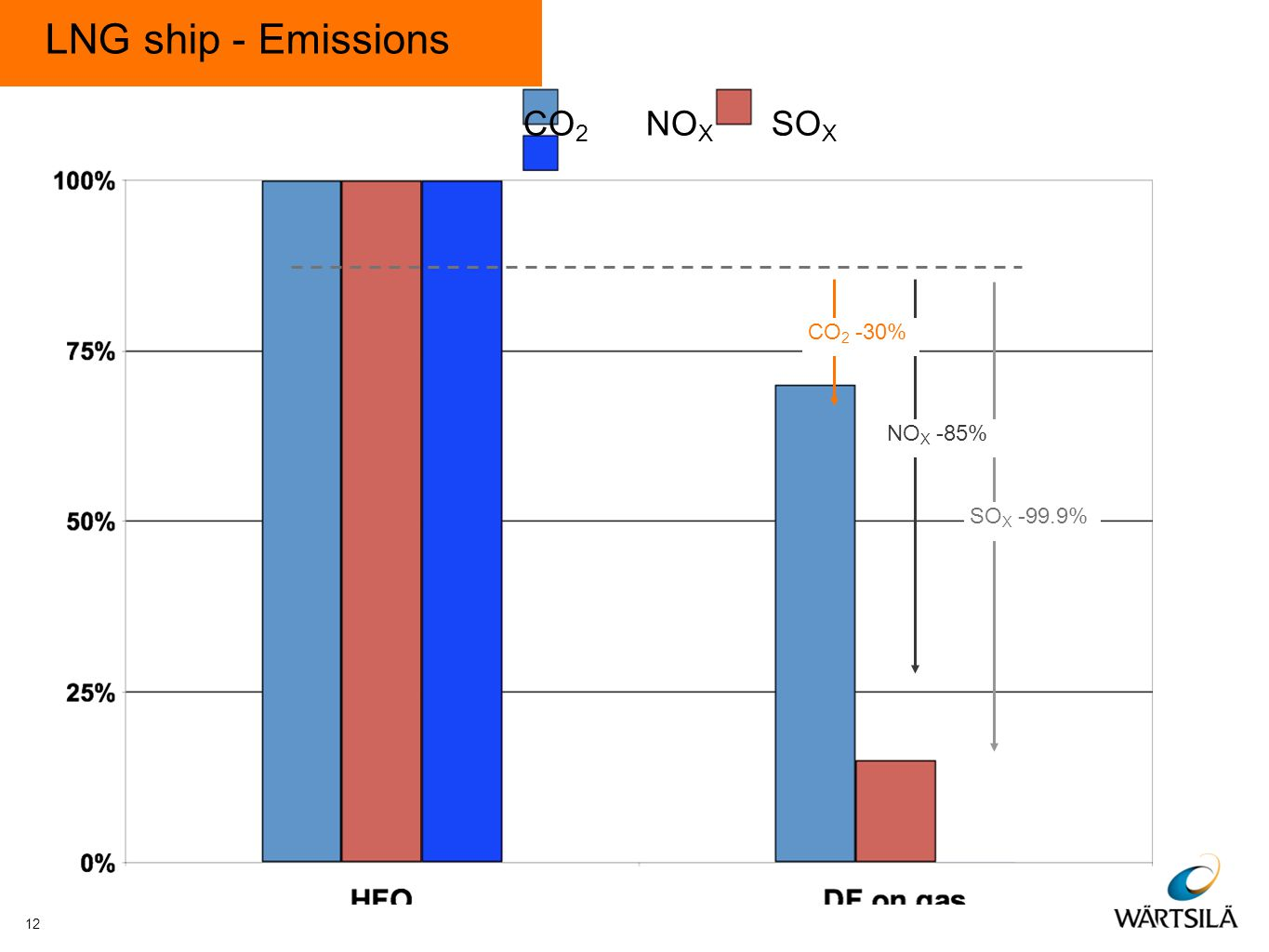 LNG ship - Emissions CO 2 NO X SO X CO 2 -30% NO X -85% SO X -99.9% 12