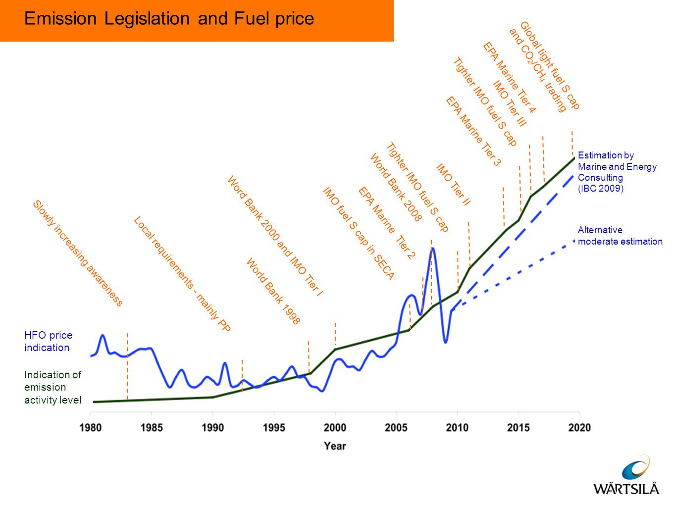 Emission Legislation and Fuel price Slowly increasing awareness Local requirements - mainly PP World Bank 1998 Word Bank 2000 and IMO Tier I IMO fuel S cap in SECA World Bank 2008 Tighter IMO fuel S cap IMO Tier II Tighter IMO fuel S cap IMO Tier III Global tight fuel S cap and CO 2 /CH 4 trading EPA Marine Tier 3 EPA Marine Tier 4 EPA Marine Tier 2 HFO price indication Indication of emission activity level Estimation by Marine and Energy Consulting (IBC 2009) Alternative moderate estimation