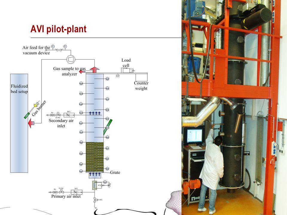 12 AVI pilot-plant