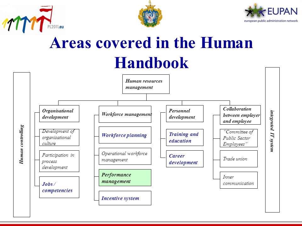 Areas covered in the Human Handbook Human resources management Workforce management Workforce planning Operational workforce management Performance management Incentive system Personnel development Collaboration between employer and employee Training and education Committee of Public Sector Employees Trade union Inner communication Human controlling integrated IT system Career development Participation in process development Development of organisational culture Organisational development Jobs / competencies