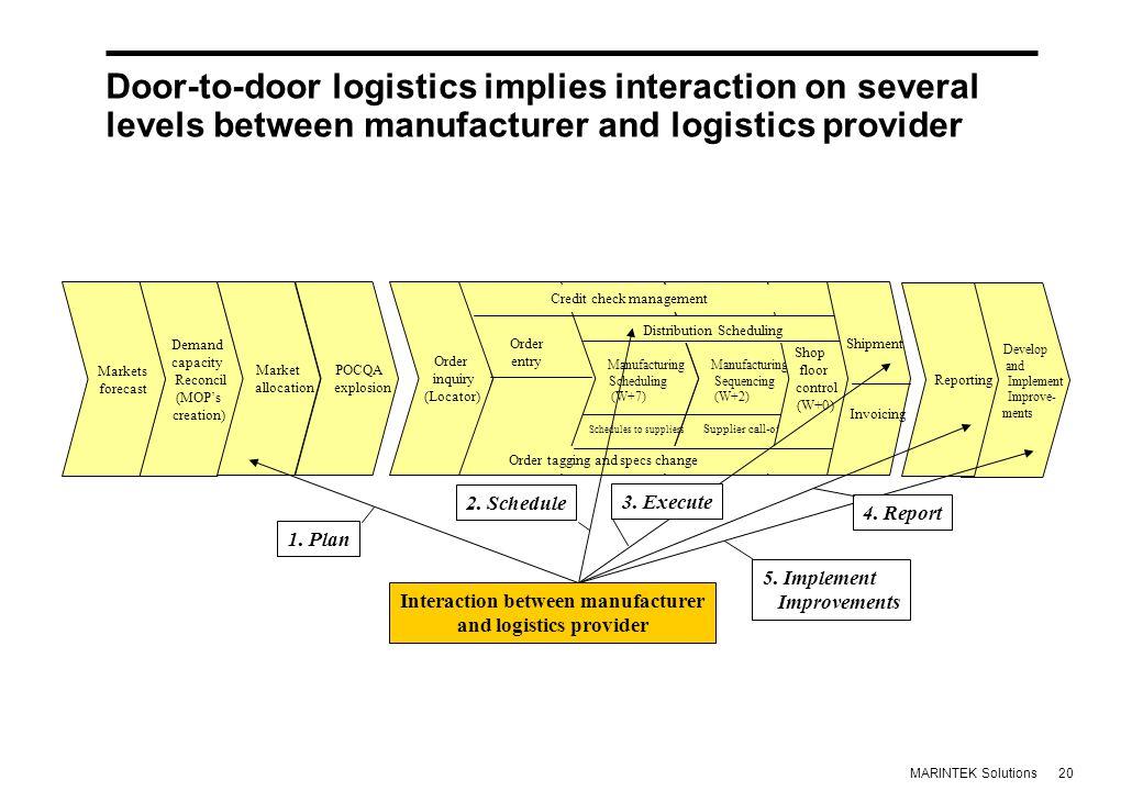 20MARINTEK Solutions Door-to-door logistics implies interaction on several levels between manufacturer and logistics provider Order inquiry (Locator)