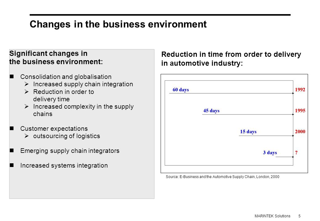 5MARINTEK Solutions Reduction in time from order to delivery in automotive industry: Source: E-Business and the Automotive Supply Chain, London, 2000 Significant changes in the business environment: Consolidation and globalisation  Increased supply chain integration  Reduction in order to delivery time  Increased complexity in the supply chains Customer expectations  outsourcing of logistics Emerging supply chain integrators Increased systems integration Changes in the business environment