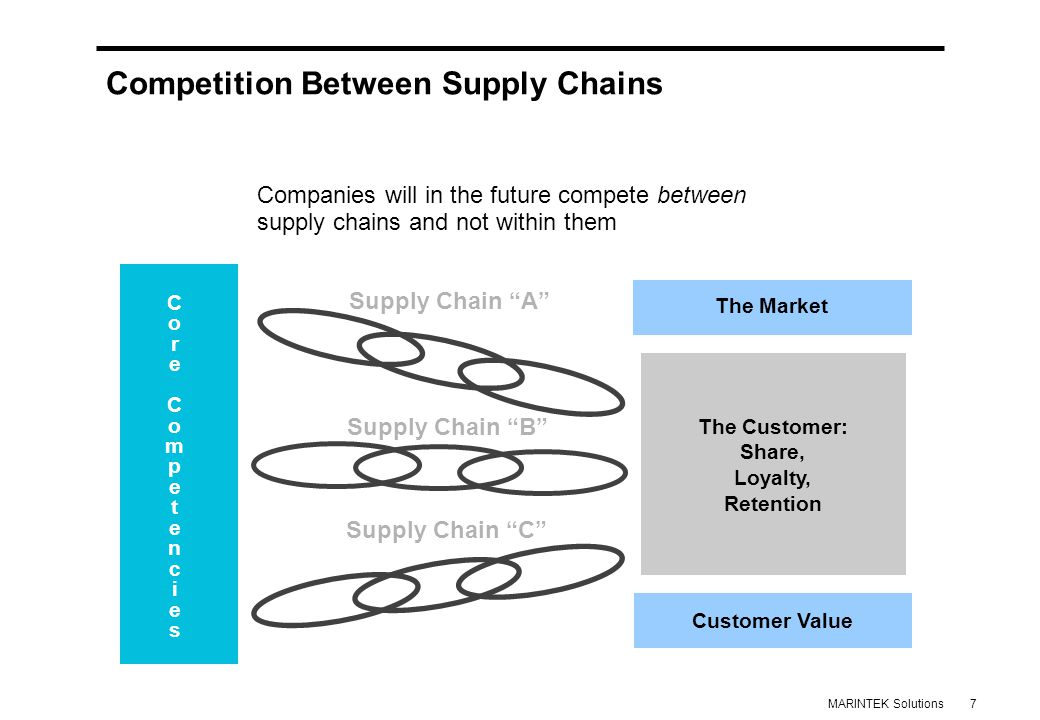 7MARINTEK Solutions Competition Between Supply Chains Companies will in the future compete between supply chains and not within them The Market Customer Value The Customer: Share, Loyalty, Retention Supply Chain A Supply Chain B Supply Chain C CoreCompetenciesCoreCompetencies
