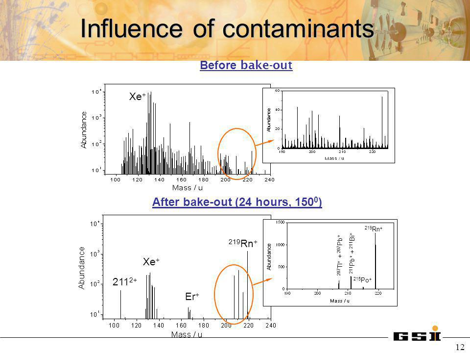 12 Influence of contaminants Xe + 219 Rn + 215 Po + 211 Pb + + 211 Bi + 207 Tl + + 207 Pb + Er + Xe + 211 2+ Before bake-out After bake-out (24 hours,