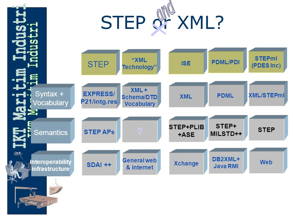 STEP or XML.