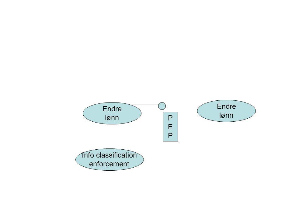 Endre lønn Endre lønn Info classification enforcement PEPPEP