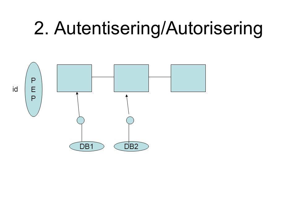 2. Autentisering/Autorisering DB1 PEPPEP id DB2
