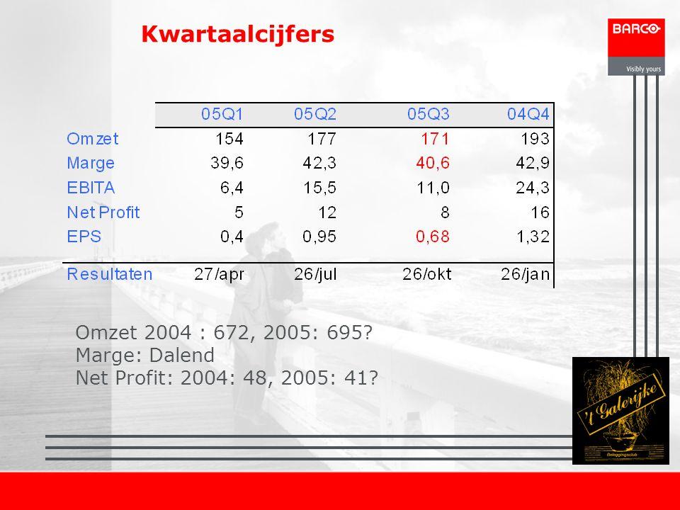 Kwartaalcijfers Omzet 2004 : 672, 2005: 695 Marge: Dalend Net Profit: 2004: 48, 2005: 41