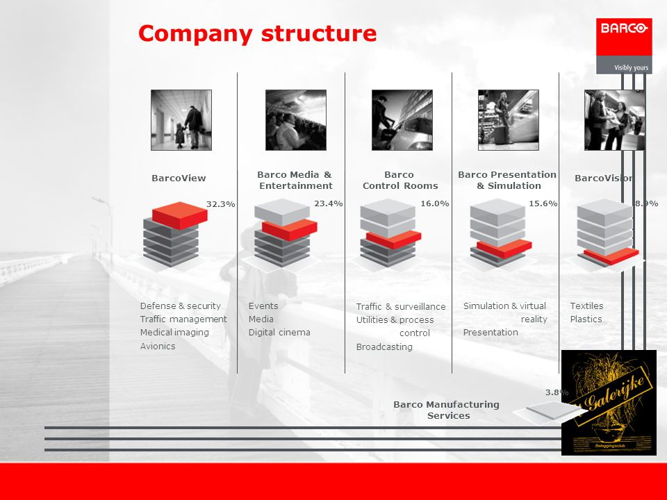 Company structure BarcoView Barco Media & Entertainment Barco Control Rooms Barco Presentation & Simulation BarcoVision Barco Manufacturing Services 3