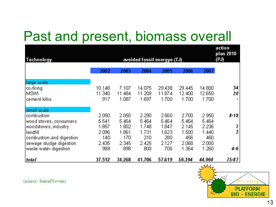 13 Past and present, biomass overall (source: SenterNovem)