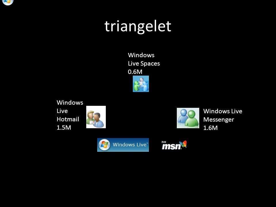 triangelet Windows Live Spaces 0.6M Windows Live Messenger 1.6M Windows Live Hotmail 1.5M