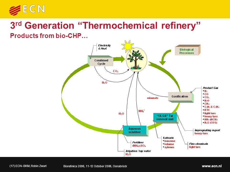 (17) ECN–BKM, Robin Zwart Biorefinica 2006, 11-12 October 2006, Osnabrück www.ecn.nl Products from bio-CHP… 3 rd Generation Thermochemical refinery