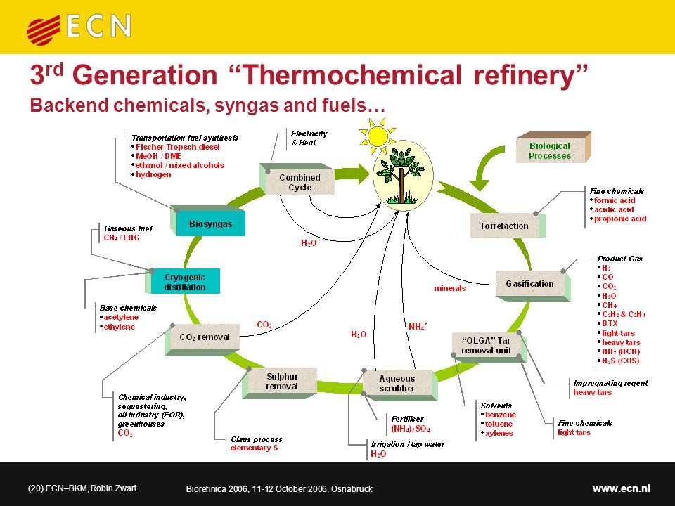 (20) ECN–BKM, Robin Zwart Biorefinica 2006, 11-12 October 2006, Osnabrück www.ecn.nl Backend chemicals, syngas and fuels… 3 rd Generation Thermochemical refinery