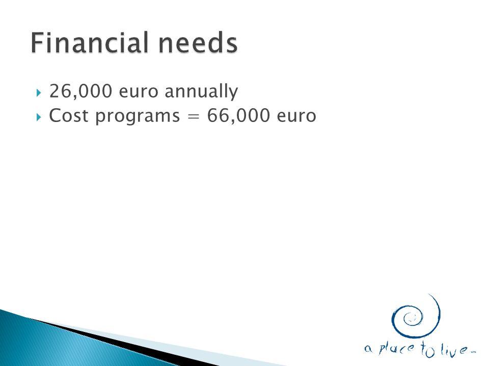  26,000 euro annually  Cost programs = 66,000 euro