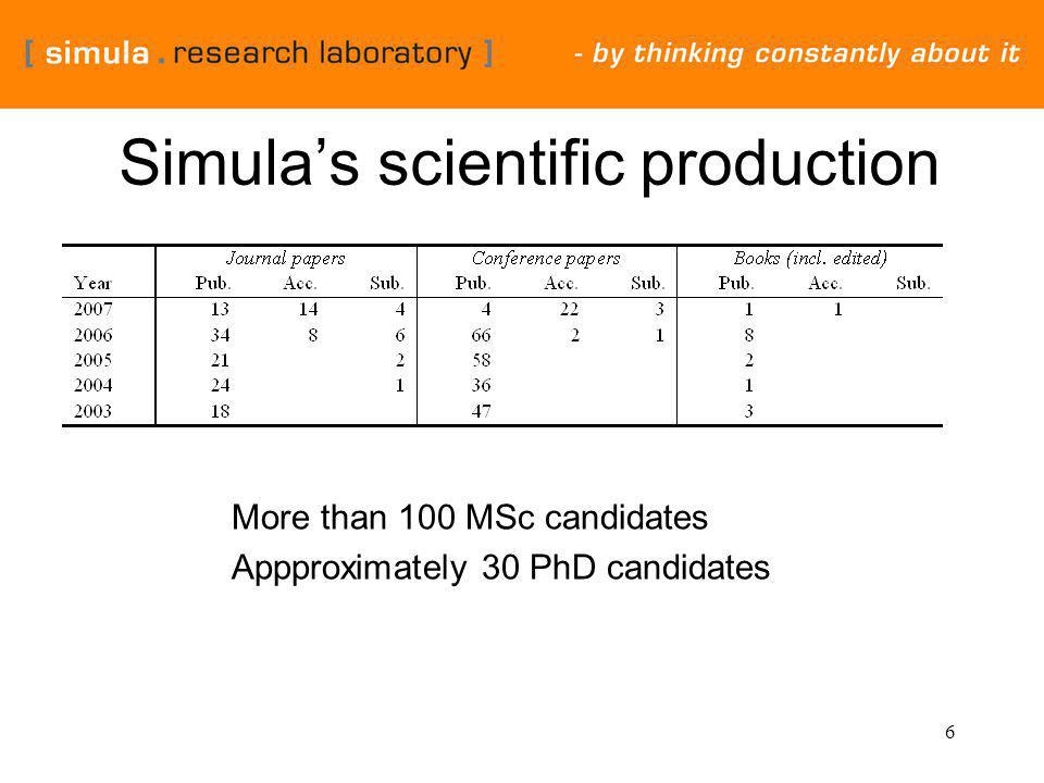6 Simula's scientific production More than 100 MSc candidates Appproximately 30 PhD candidates