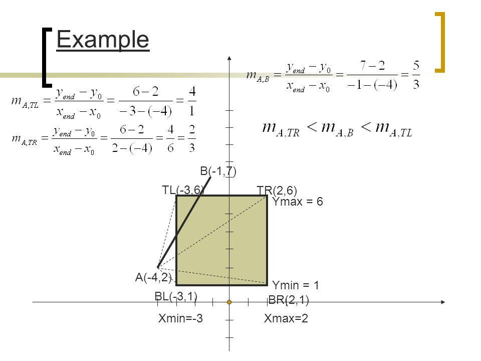 A(-4,2) B(-1,7) Xmin=-3Xmax=2 Ymin = 1 Ymax = 6 Example TL(-3,6) TR(2,6) BR(2,1) BL(-3,1)