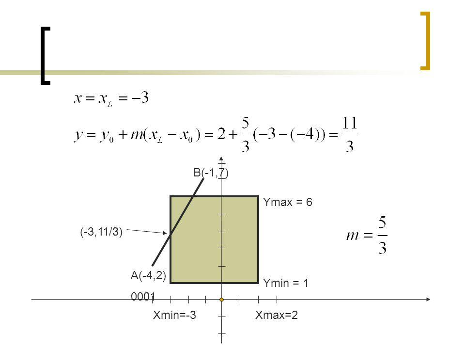A(-4,2) 0001 B(-1,7) Xmin=-3Xmax=2 Ymin = 1 Ymax = 6 (-3,11/3)