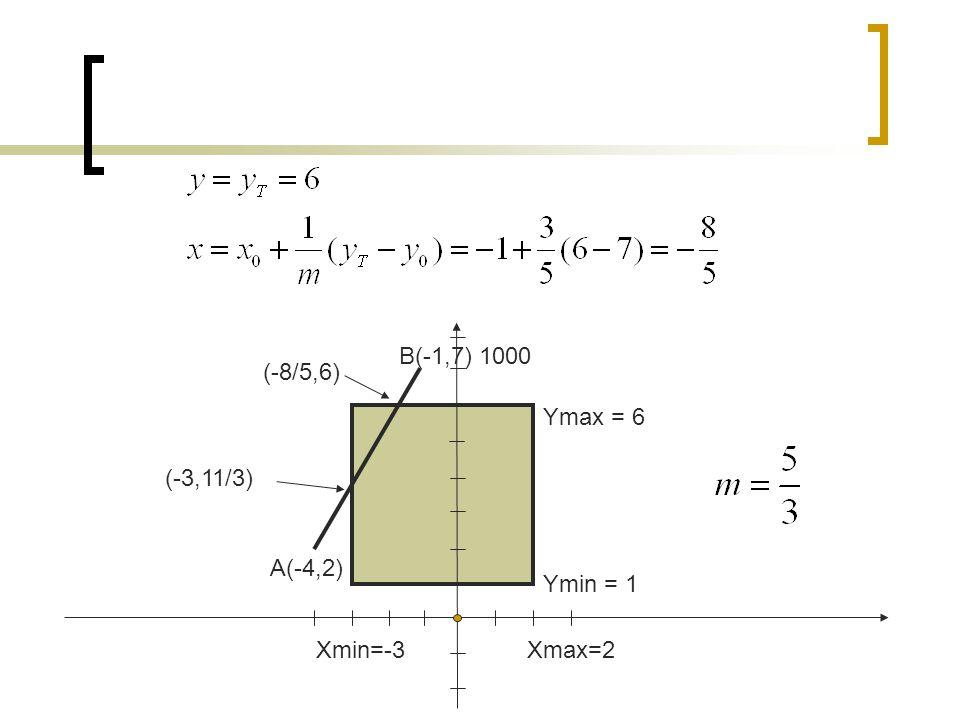 A(-4,2) B(-1,7) 1000 Xmin=-3Xmax=2 Ymin = 1 Ymax = 6 (-3,11/3) (-8/5,6)
