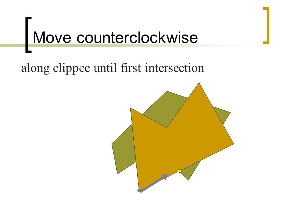 Move counterclockwise along clippee until first intersection