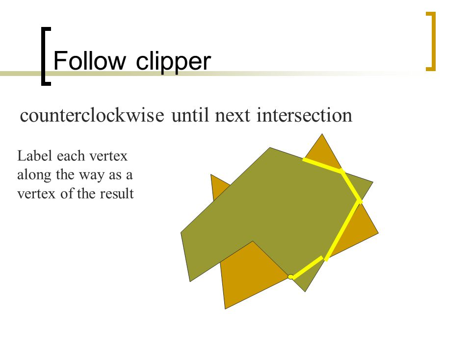 Follow clipper counterclockwise until next intersection Label each vertex along the way as a vertex of the result