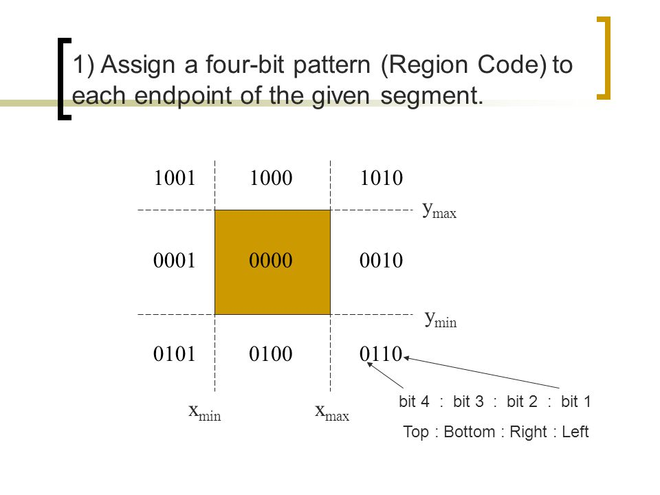 y min y max x min x max 0000 1000 0100 00010010 1001 01010110 1010 1) Assign a four-bit pattern (Region Code) to each endpoint of the given segment. b