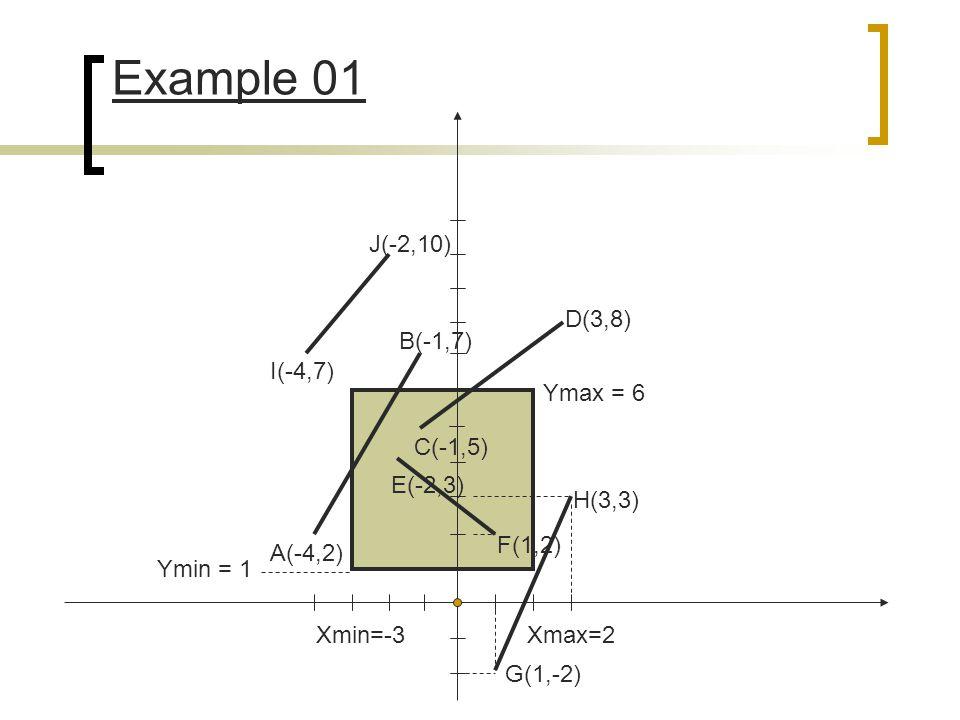 H(3,3) G(1,-2) F(1,2) E(-2,3) A(-4,2) C(-1,5) D(3,8) B(-1,7) I(-4,7) J(-2,10) Xmin=-3Xmax=2 Ymin = 1 Ymax = 6 Example 01