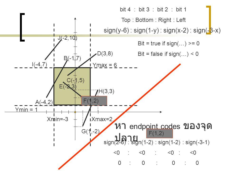 H(3,3) G(1,-2) F(1,2) E(-2,3) A(-4,2) C(-1,5) D(3,8) B(-1,7) I(-4,7) J(-2,10) Xmin=-3Xmax=2 Ymin = 1 Ymax = 6 bit 4 : bit 3 : bit 2 : bit 1 Top : Bott