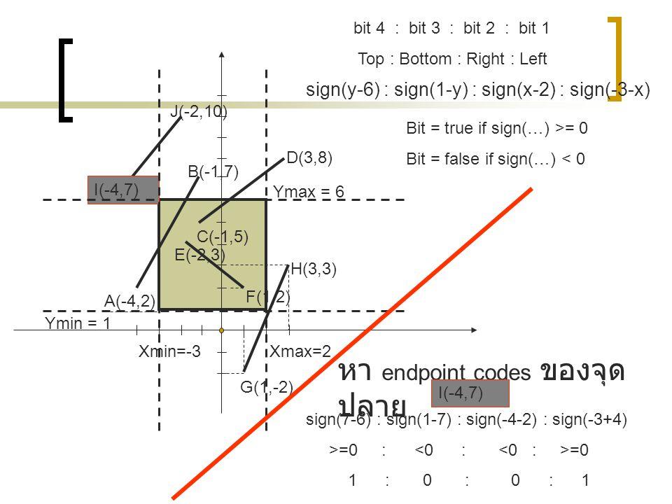 G(1,-2) F(1,2) E(-2,3) A(-4,2) C(-1,5) D(3,8) B(-1,7) I(-4,7) J(-2,10) Xmin=-3Xmax=2 Ymin = 1 Ymax = 6 bit 4 : bit 3 : bit 2 : bit 1 Top : Bottom : Ri