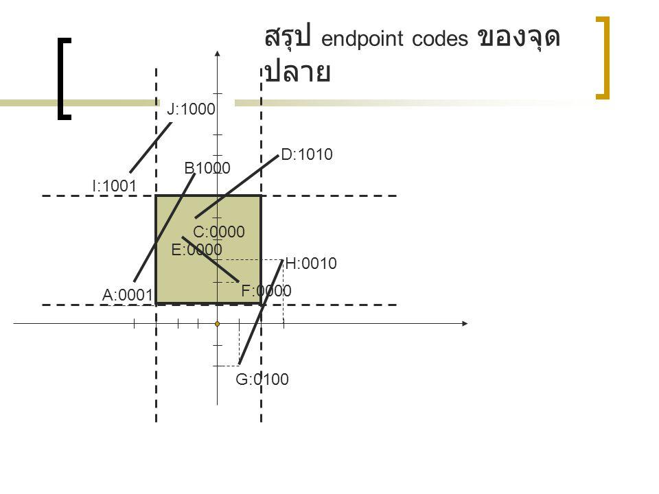 H:0010 G:0100 F:0000 E:0000 A:0001 C:0000 D:1010 B1000 I:1001 J:1000 สรุป endpoint codes ของจุด ปลาย