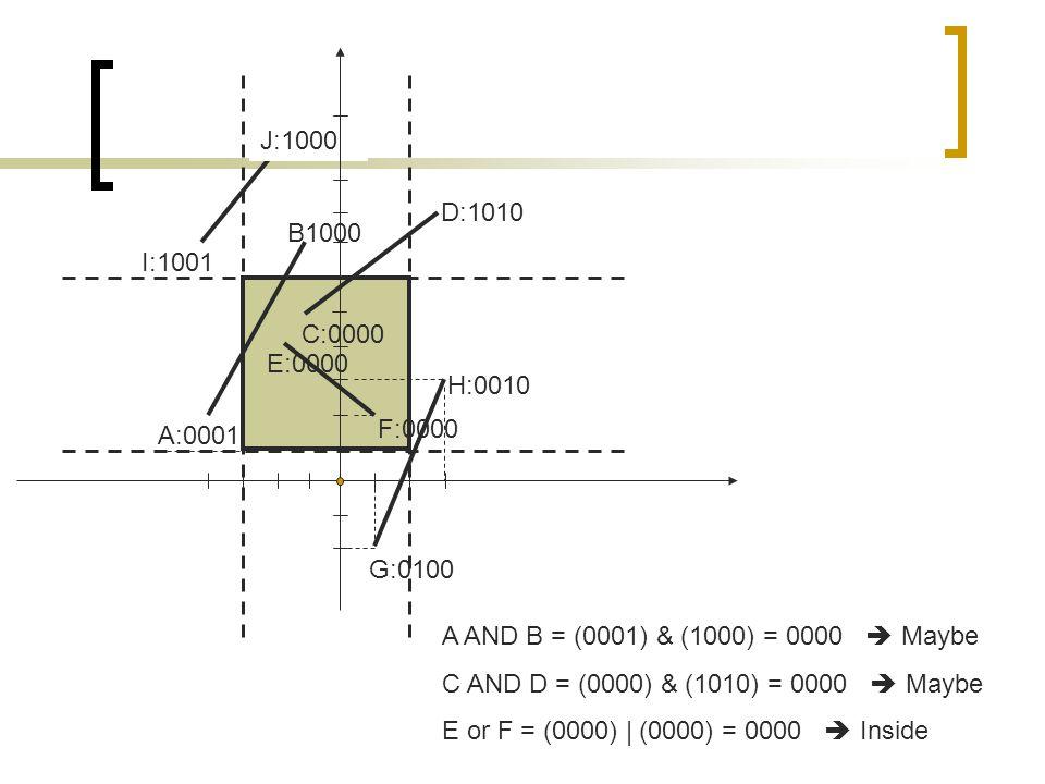 H:0010 G:0100 F:0000 E:0000 A:0001 C:0000 D:1010 B1000 I:1001 J:1000 A AND B = (0001) & (1000) = 0000  Maybe C AND D = (0000) & (1010) = 0000  Maybe