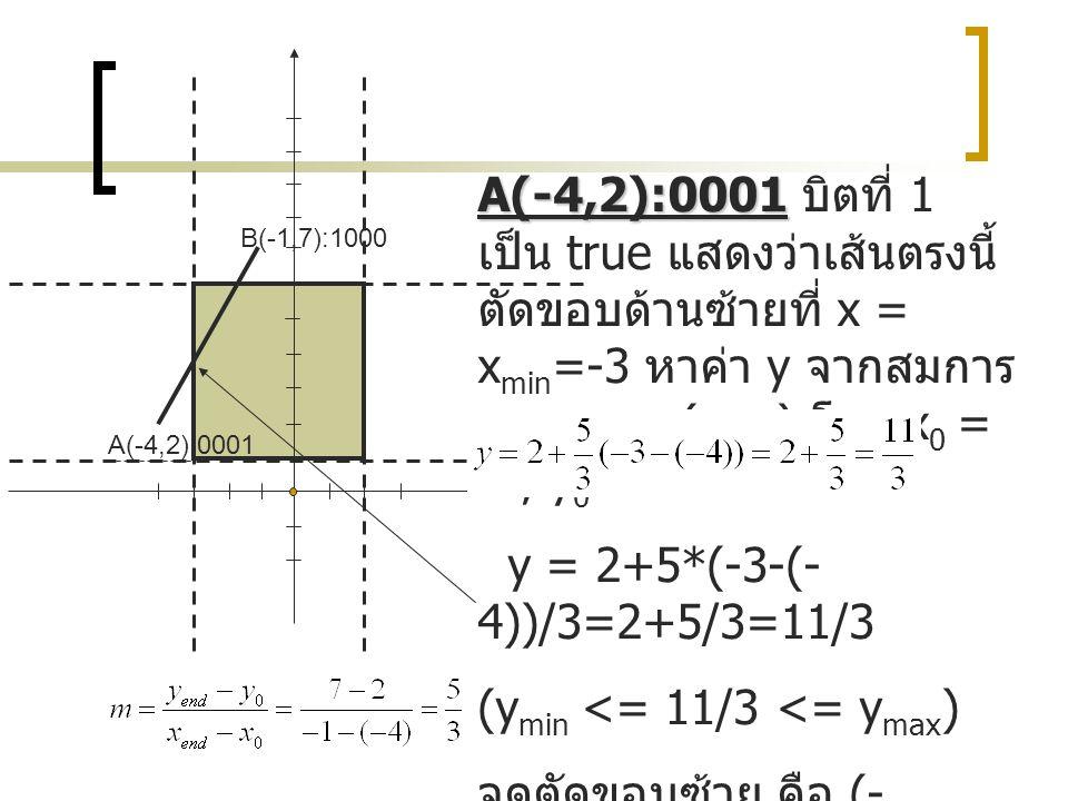 A(-4,2):0001 B(-1,7):1000 A(-4,2):0001 A(-4,2):0001 บิตที่ 1 เป็น true แสดงว่าเส้นตรงนี้ ตัดขอบด้านซ้ายที่ x = x min =-3 หาค่า y จากสมการ y = y 0 +m(x
