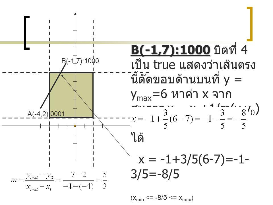 A(-4,2):0001 B(-1,7):1000 B(-1,7):1000 B(-1,7):1000 บิตที่ 4 เป็น true แสดงว่าเส้นตรง นี้ตัดขอบด้านบนที่ y = y max =6 หาค่า x จาก สมการ x = x 0 +1/m(y