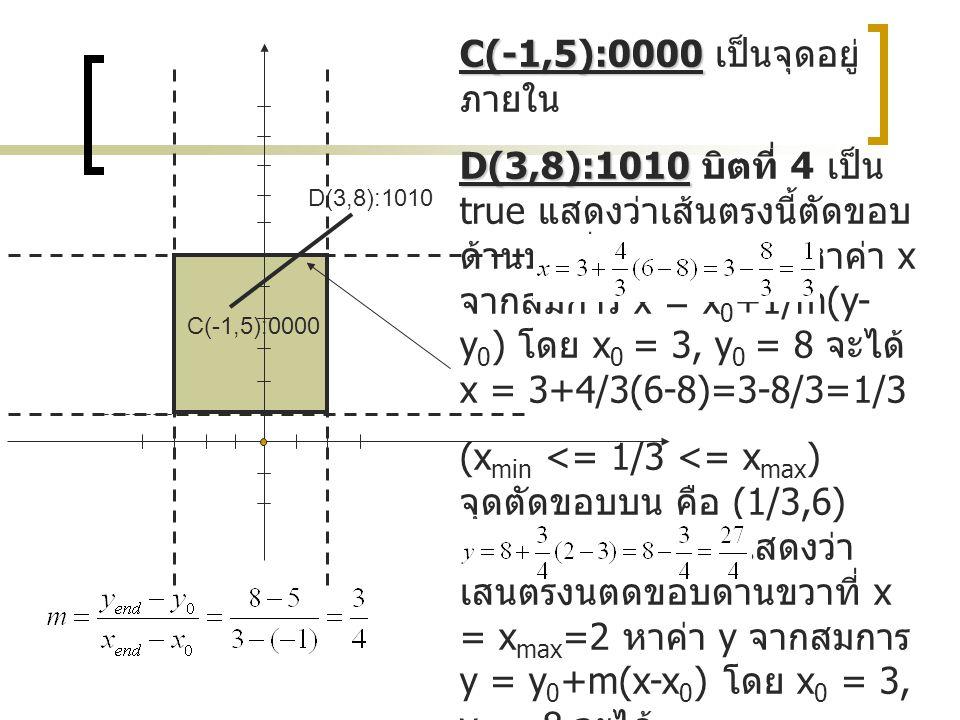 C(-1,5):0000 D(3,8):1010 C(-1,5):0000 C(-1,5):0000 เป็นจุดอยู่ ภายใน D(3,8):1010 D(3,8):1010 บิตที่ 4 เป็น true แสดงว่าเส้นตรงนี้ตัดขอบ ด้านบนที่ y =
