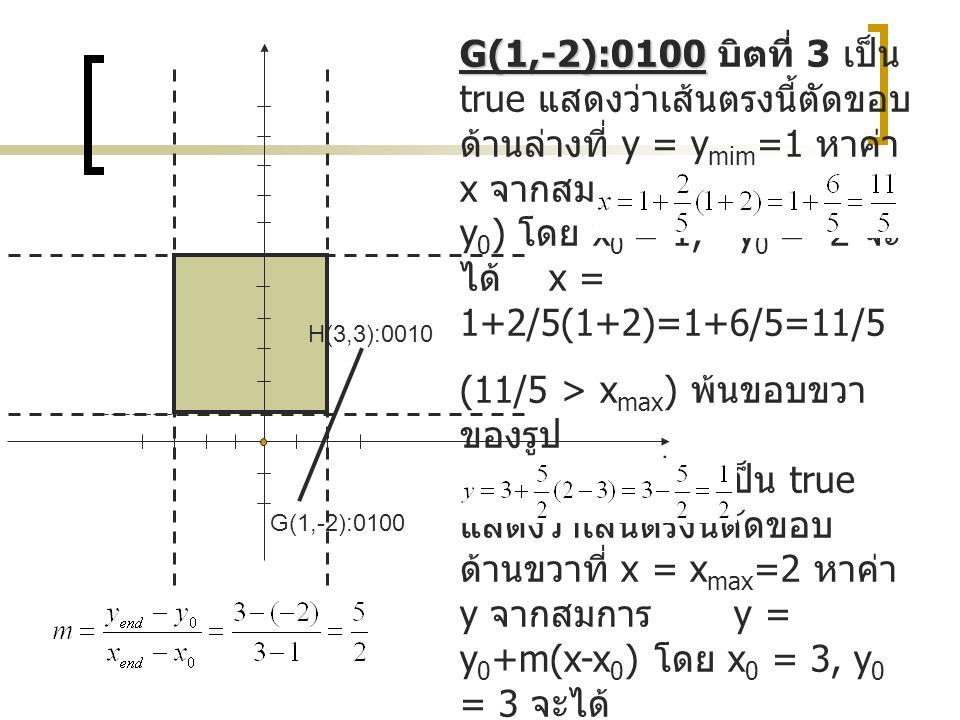 G(1,-2):0100 G(1,-2):0100 บิตที่ 3 เป็น true แสดงว่าเส้นตรงนี้ตัดขอบ ด้านล่างที่ y = y mim =1 หาค่า x จากสมการ x = x 0 +1/m(y- y 0 ) โดย x 0 = 1, y 0