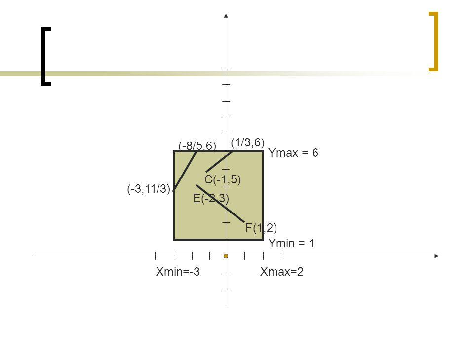 F(1,2) E(-2,3) (-3,11/3) C(-1,5) (-8/5,6) Xmin=-3Xmax=2 Ymin = 1 Ymax = 6 (1/3,6)