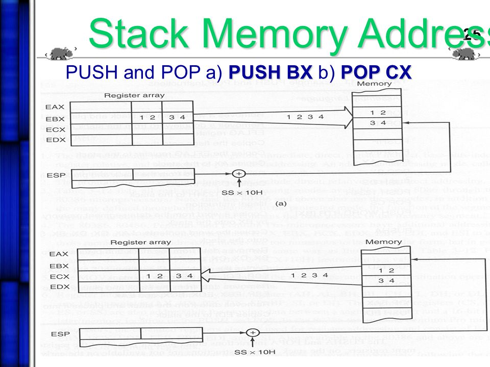 24 Stack Memory Addressing Mode PUSHPOP The stack plays an importance role in all microprocessor.