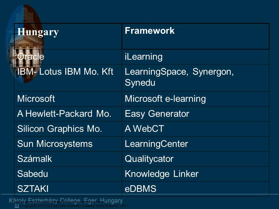 Hungary Framework OracleiLearning IBM- Lotus IBM Mo.