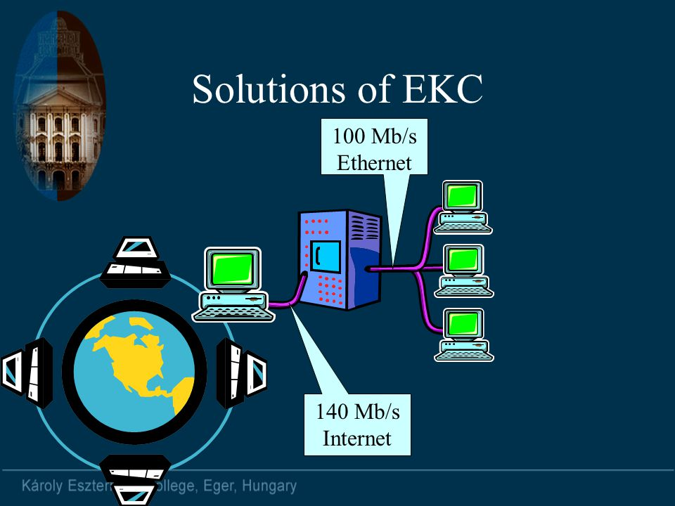 Solutions of EKC 100 Mb/s Ethernet 140 Mb/s Internet