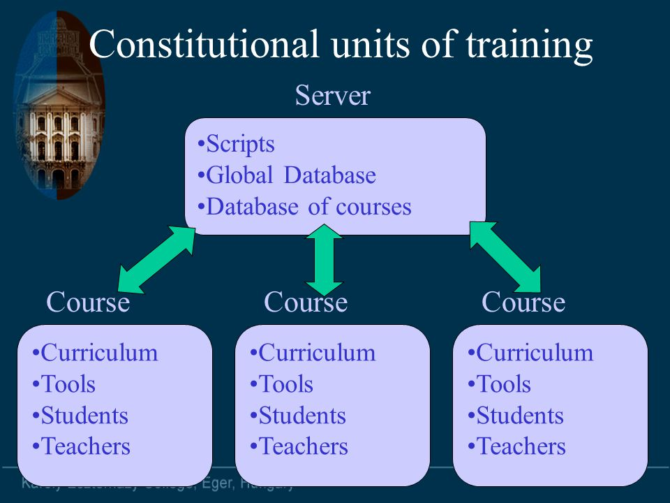 Constitutional units of training Curriculum Tools Students Teachers Course Curriculum Tools Students Teachers Course Curriculum Tools Students Teacher