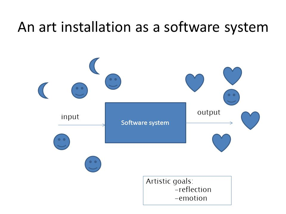 An art installation as a software system Software system input output Artistic goals: -reflection -emotion
