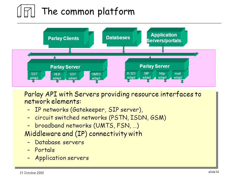 31 October 2000 slide14 The common platform Parlay API with Servers providing resource interfaces to network elements: –IP networks (Gatekeeper, SIP server), –circuit switched networks (PSTN, ISDN, GSM) –broadband networks (UMTS, FSN, …) Middleware and (IP) connectivity with –Database servers –Portals –Application servers Parlay API with Servers providing resource interfaces to network elements: –IP networks (Gatekeeper, SIP server), –circuit switched networks (PSTN, ISDN, GSM) –broadband networks (UMTS, FSN, …) Middleware and (IP) connectivity with –Database servers –Portals –Application servers H.323 adapt SIP adapt http adapt Databases mail adapt Parlay Server SS7 adapt UMTS adapt HLR adapt SS7 adapt Parlay Server Parlay Clients Databases Application Servers/portals