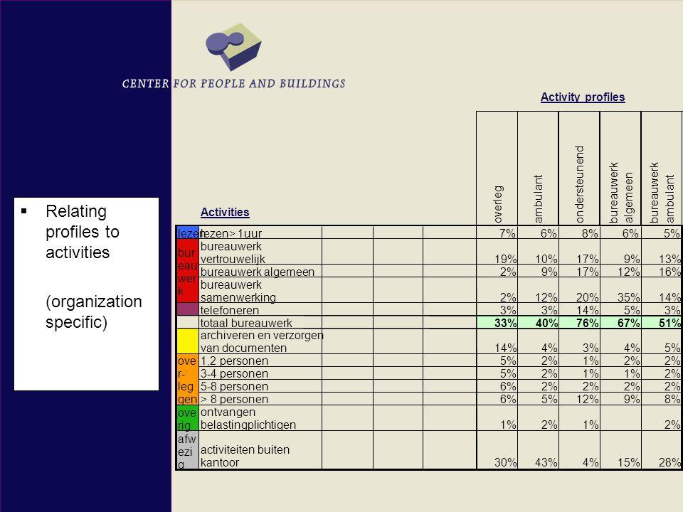 overlegambulantondersteunendbureauwerk algemeen bureauwerkambulant lezen lezen> 1uur 7%6%8%6%5% bureauwerk vertrouwelijk19%10%17%9%13% bureauwerk algemeen2%9%17%12%16% bureauwerk samenwerking2%12%20%35%14% telefoneren3% 14%5%3% totaal bureauwerk 33%40%76%67%51% archiveren en verzorgen van documenten14%4%3%4%5% 1,2 personen5%2%1%2% 3-4 personen5%2%1% 2% 5-8 personen6%2% > 8 personen6%5%12%9%8% ove rig ontvangen belastingplichtigen1%2%1%2% afw ezi g activiteiten buiten kantoor30%43%4%15%28% ove r- leg gen bur eau wer k  Relating profiles to activities (organization specific) Activity profiles Activities