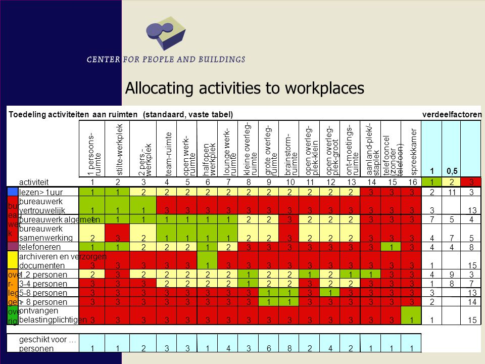 Allocating activities to workplaces