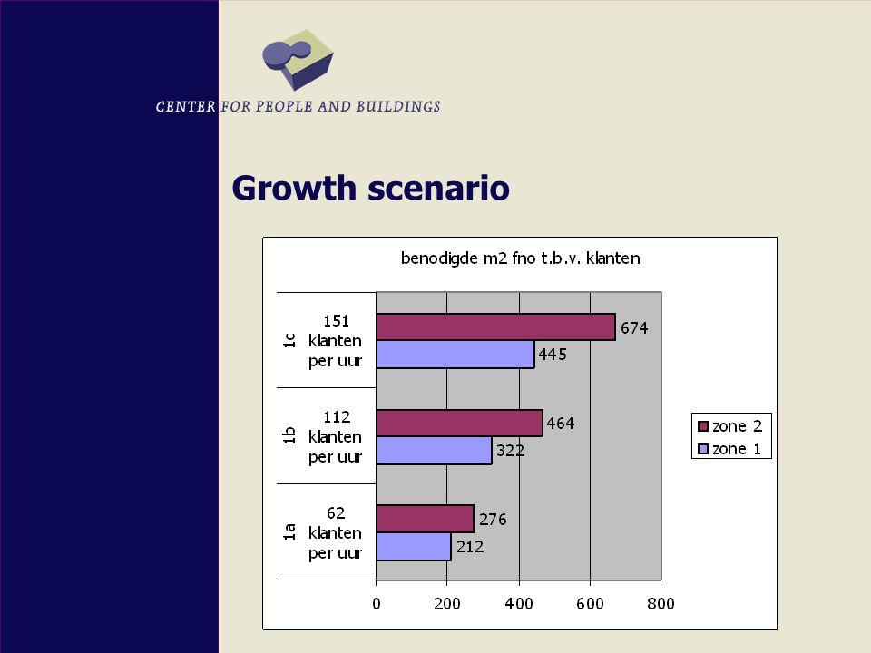 Growth scenario