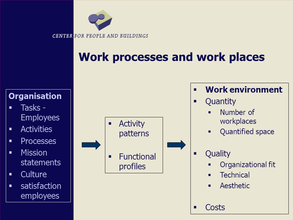 Work processes and work places Organisation  Tasks - Employees  Activities  Processes  Mission statements  Culture  satisfaction employees  Activity patterns  Functional profiles  Work environment  Quantity  Number of workplaces  Quantified space  Quality  Organizational fit  Technical  Aesthetic  Costs
