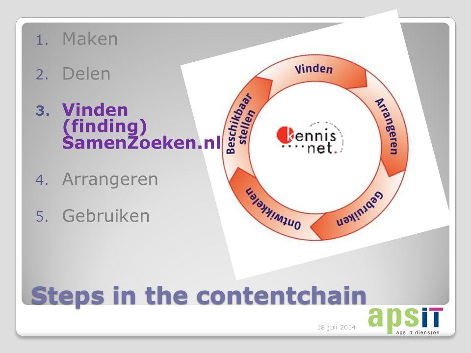 Steps in the contentchain 1. Maken 2. Delen 3. Vinden (finding) SamenZoeken.nl 4.