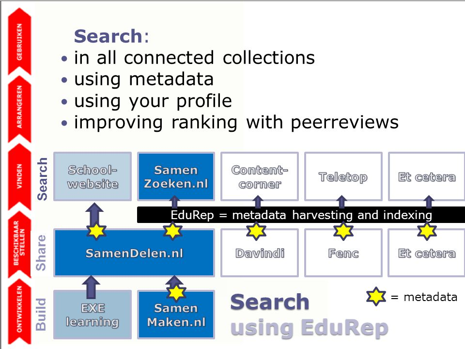 Search using EduRep EduRep = metadata harvesting and indexing = metadata Search: in all connected collections using metadata using your profile improving ranking with peerreviews Share Build Search